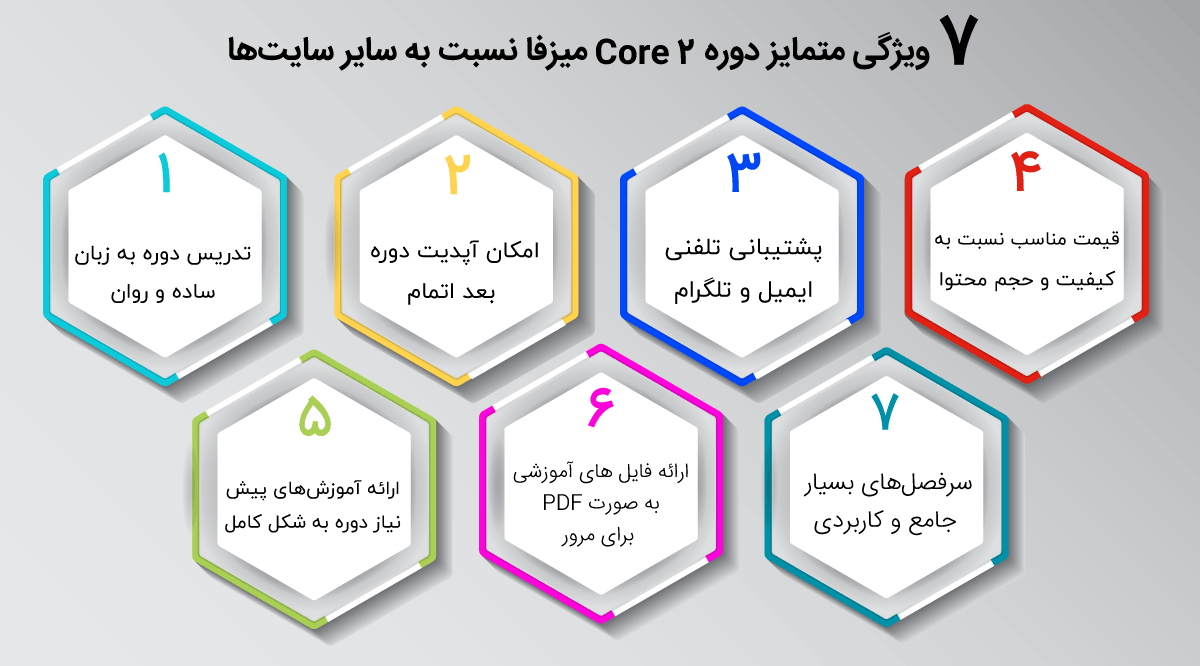 ویژگی های دوره فیلم آموزشی core 2