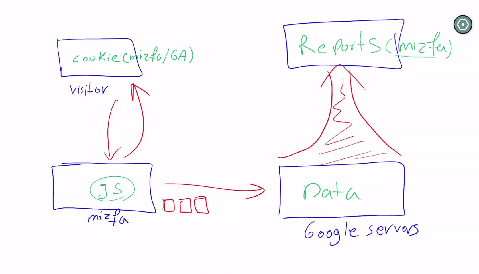 گوگل آنالیتیکس چطور کار میکند